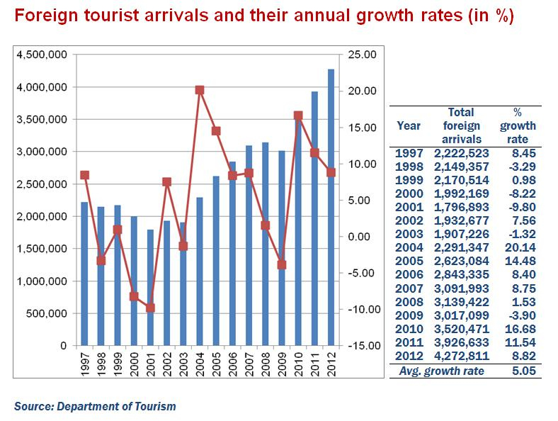 Tourism graph for Carrillo story
