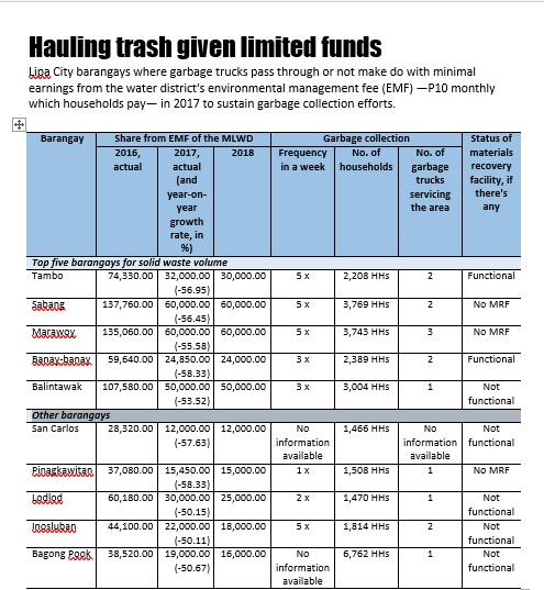 Exclusive] Multiple environmental fees for Lipa garbage